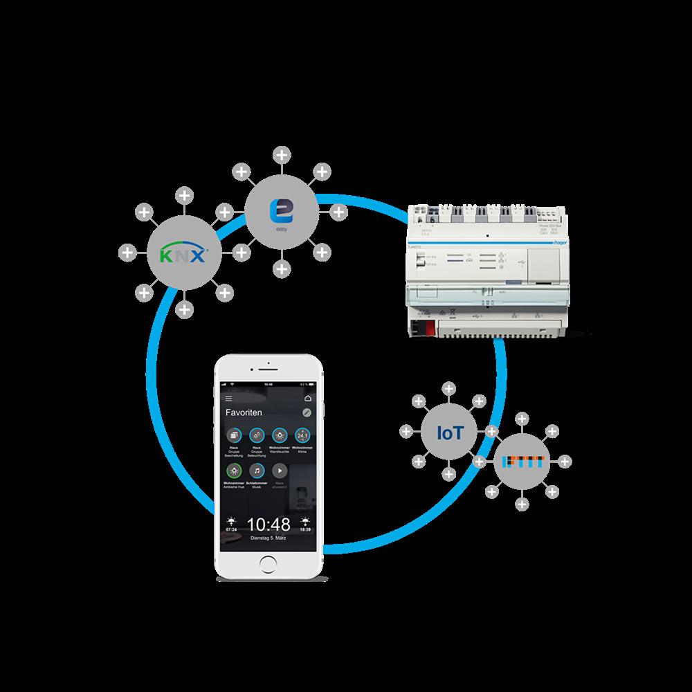 Viel-in-eins Smart Home Lösung: Mit domovea können KNX easy-Funktionalitäten, IP und IoT Komponenten verbunden, gesteuert und visualisiert werden