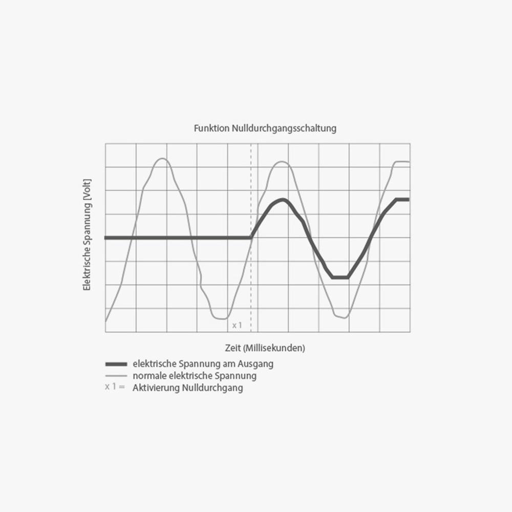 Grafik mit der Funktion Nulldurchgangsschaltung, mit denen die digitalen Zeitschaltuhren ausgestattet sind. Diese sorgen für eine lange Lebensdauer.