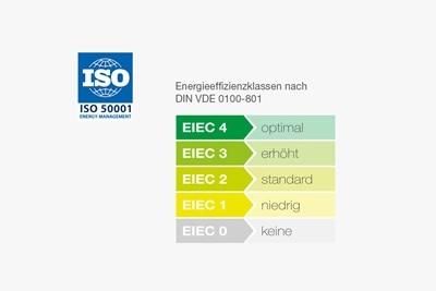 Symbolgrafik mit den einzelnen Energieeffizienzklassen nach der Energiemanagement-Norm ISO50001