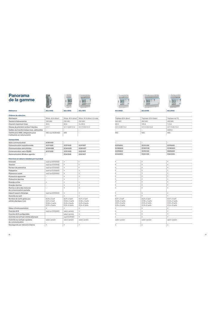 Hager guide de choix compteurs d'énergie modulaire