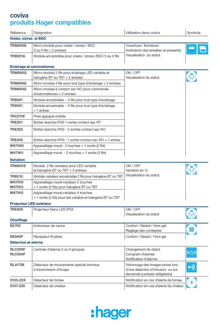 Hager guide de choix produits compatibles coviva
